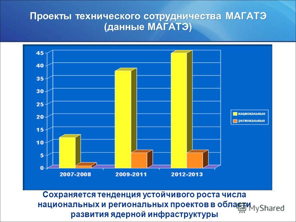 www.rosatom.ru Проекты технического сотрудничества МАГАТЭ (данные МАГАТЭ) Сохраняется тенденция устойчивого роста числа национальных и региональных проектов в области развития ядерной инфраструктуры