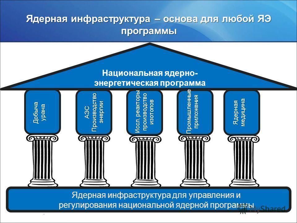 www.rosatom.ru Ядерная медицина АЭС, производ ство энергии Ядерная инфраструктура – основа для любой ЯЭ программы Национальная ядерно- энергетическая программа Ядерная инфраструктура для управления и регулирования национальной ядерной программы Добыч