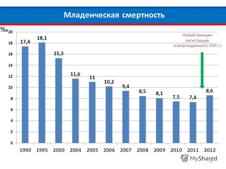 Младенческая смертность Новый принцип регистрации новорожденных (с 500 г.) 16