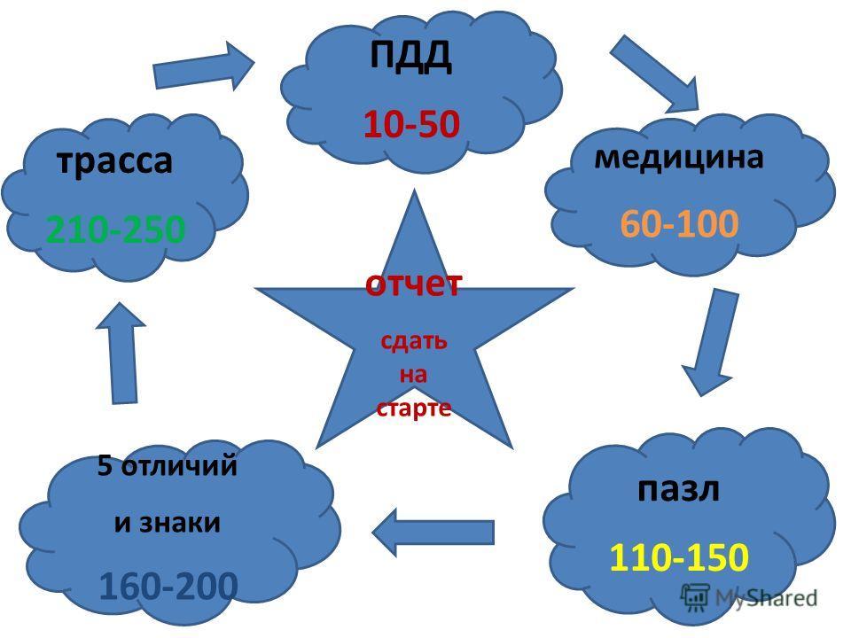 отчет сдать на старте трасса 210-250 ПДД 10-50 5 отличий и знаки 160-200 пазл 110-150 медицина 60-100