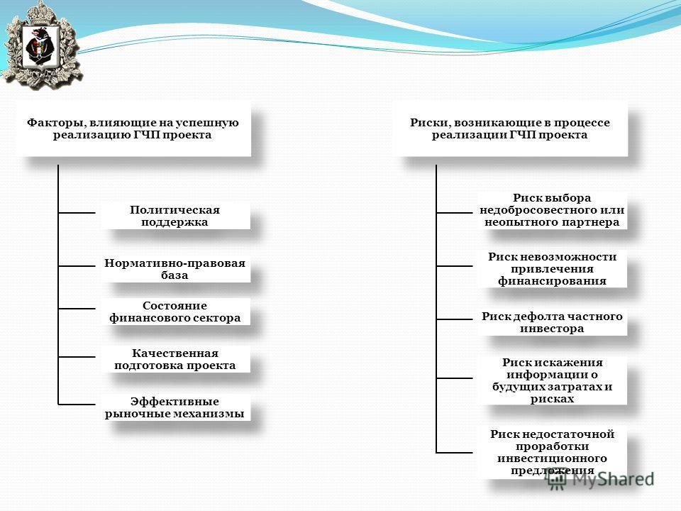Политическая поддержка Факторы, влияющие на успешную реализацию ГЧП проекта Нормативно-правовая база Состояние финансового сектора Качественная подготовка проекта Эффективные рыночные механизмы Риск выбора недобросовестного или неопытного партнера Ри