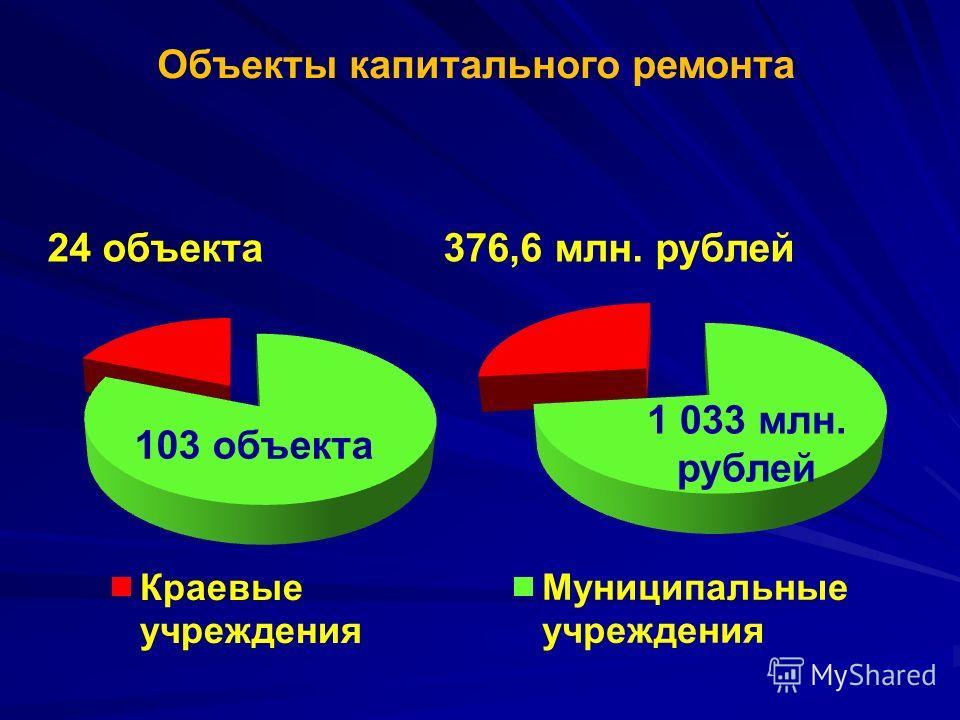Объекты капитального ремонта 24 объекта 103 объекта 1 033 млн. рублей 376,6 млн. рублей
