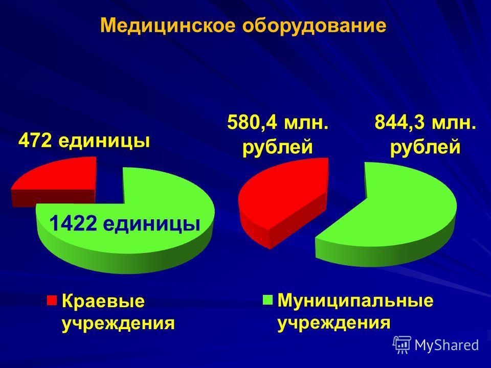Медицинское оборудование 472 единицы 1422 единицы 844,3 млн. рублей 580,4 млн. рублей