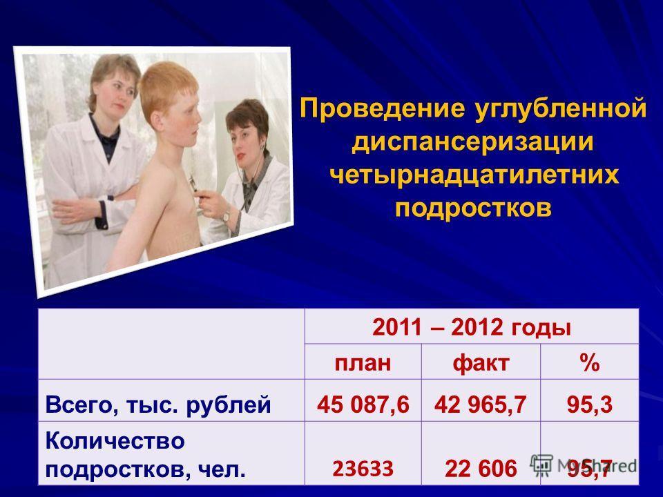 2011 – 2012 годы планфакт% Всего, тыс. рублей45 087,642 965,795,3 Количество подростков, чел. 23633 22 60695,7 Проведение углубленной диспансеризации четырнадцатилетних подростков