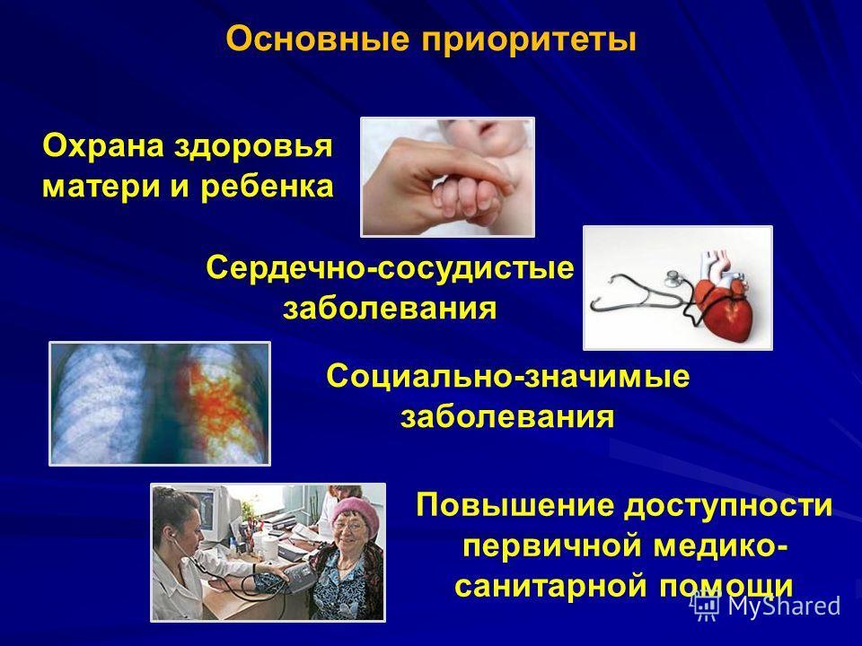 Основные приоритеты Охрана здоровья матери и ребенка Сердечно-сосудистые заболевания Социально-значимые заболевания Повышение доступности первичной медико- санитарной помощи
