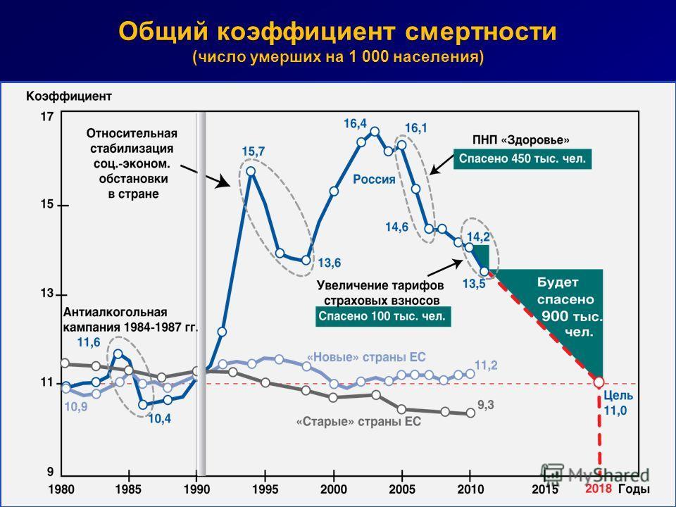 Общий коэффициент смертности (число умерших на 1 000 населения)