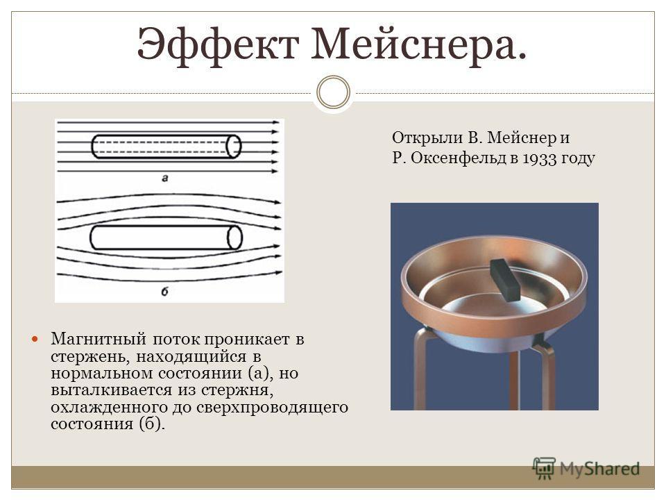 Эффект Мейснера. Магнитный поток проникает в стержень, находящийся в нормальном состоянии (а), но выталкивается из стержня, охлажденного до сверхпроводящего состояния (б). Открыли В. Мейснер и Р. Оксенфельд в 1933 году