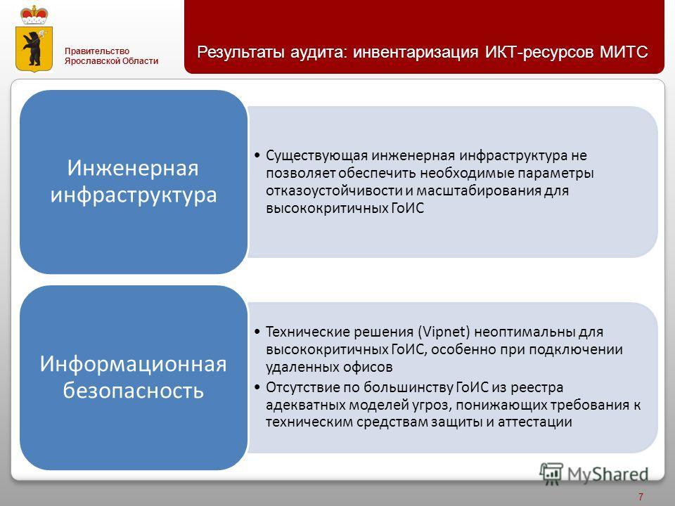 Правительство Ярославской Области Результаты аудита : инвентаризация ИКТ - ресурсов МИТС 7 Существующая инженерная инфраструктура не позволяет обеспечить необходимые параметры отказоустойчивости и масштабирования для высококритичных ГоИС Инженерная и