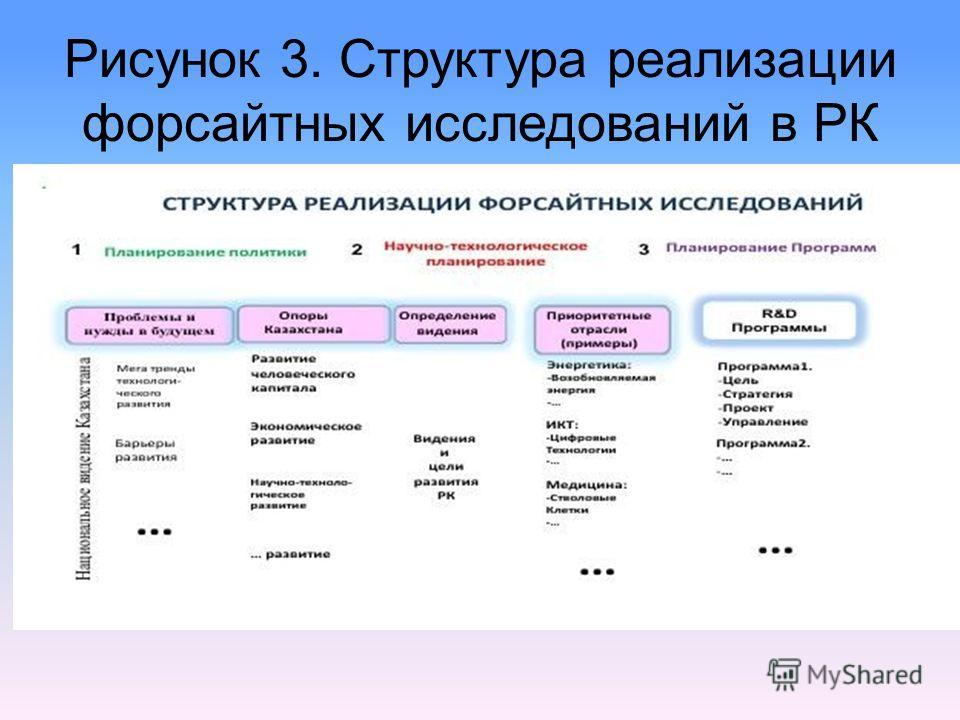 Рисунок 3. Структура реализации форсайтных исследований в РК