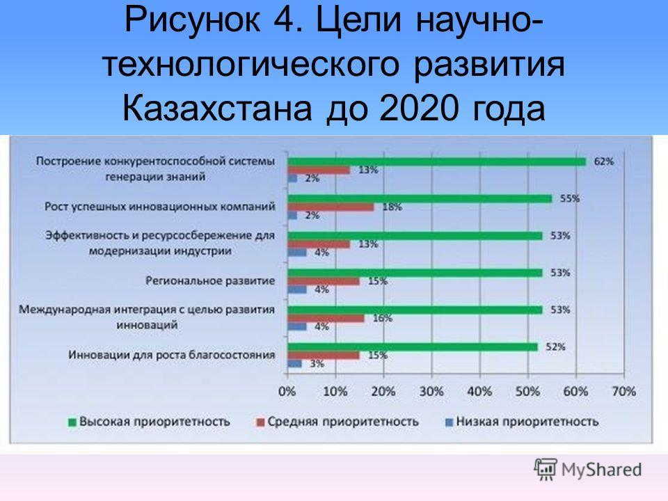Рисунок 4. Цели научно- технологического развития Казахстана до 2020 года