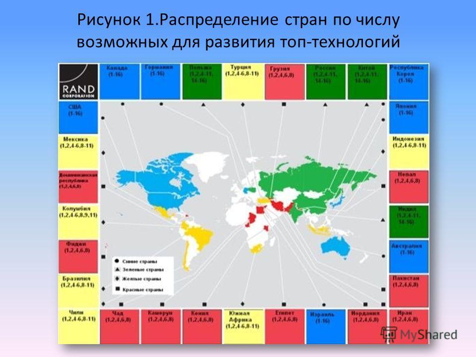 Рисунок 1.Распределение стран по числу возможных для развития топ-технологий
