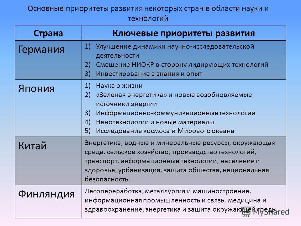 Основные приоритеты развития некоторых стран в области науки и технологий СтранаКлючевые приоритеты развития Германия 1)Улучшение динамики научно-исследовательской деятельности 2)Смещение НИОКР в сторону лидирующих технологий 3)Инвестирование в знани