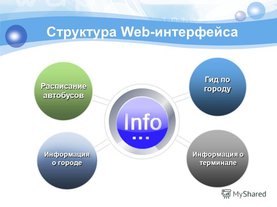 Информация о терминале Информация о городе Расписание автобусов Гид по городу Структура Web-интерфейса