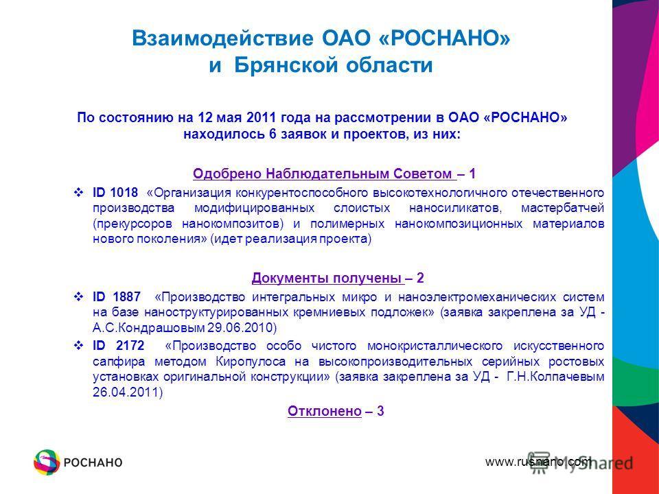 www.rusnano.com Взаимодействие ОАО «РОСНАНО» и Брянской области По состоянию на 12 мая 2011 года на рассмотрении в ОАО «РОСНАНО» находилось 6 заявок и проектов, из них: Одобрено Наблюдательным Советом – 1 ID 1018 «Организация конкурентоспособного выс