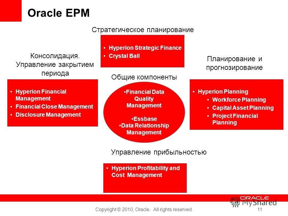 Copyright © 2010, Oracle. All rights reserved. 11 Oracle EPM Hyperion Financial Management Financial Close Management Disclosure Management Hyperion Planning Workforce Planning Capital Asset Planning Project Financial Planning Консолидация. Управлени