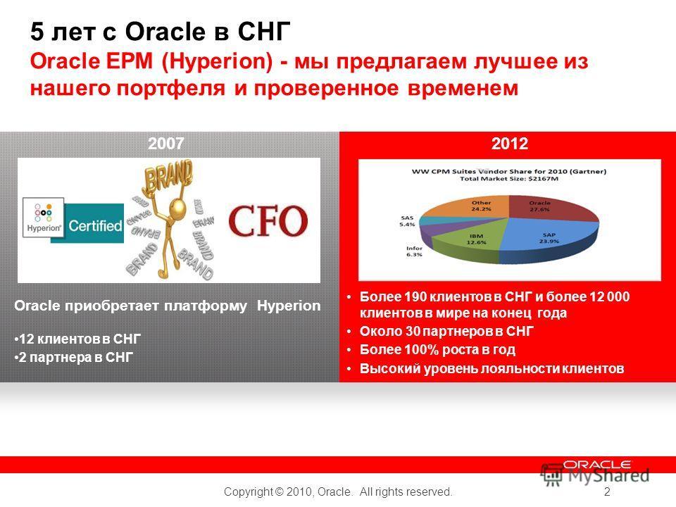 Copyright © 2010, Oracle. All rights reserved. 2 5 лет с Oracle в СНГ Oracle EPM (Hyperion) - мы предлагаем лучшее из нашего портфеля и проверенное временем Oracle приобретает платформу Hyperion 12 клиентов в СНГ 2 партнера в СНГ Более 190 клиентов в