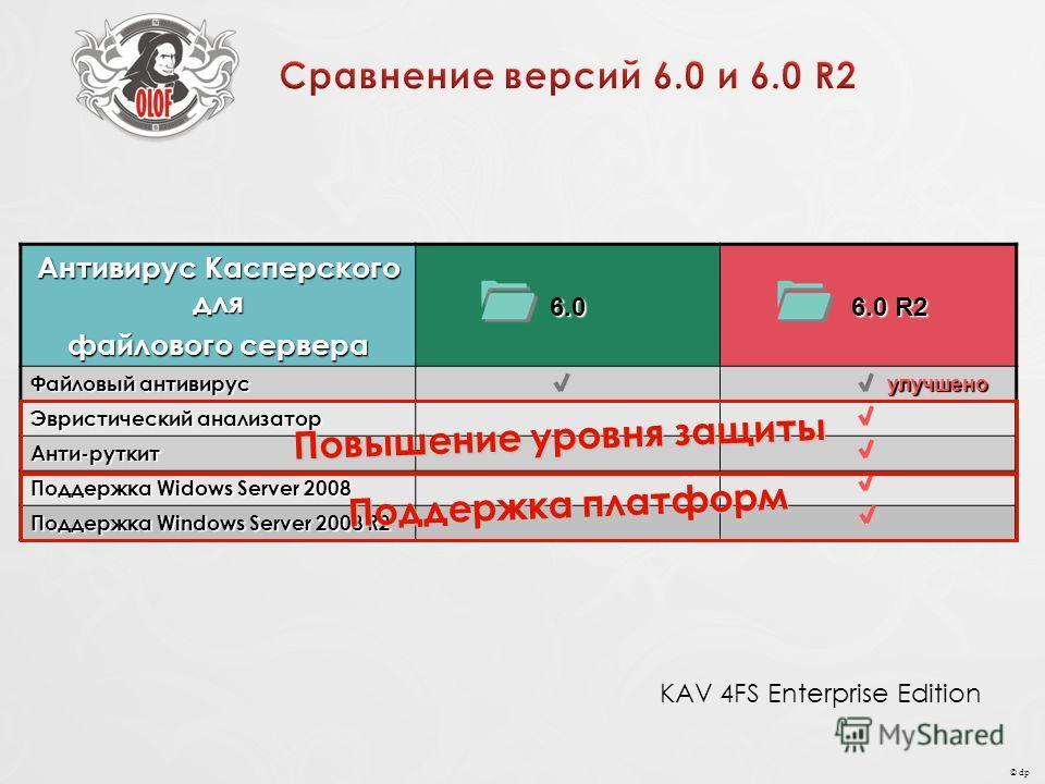 © dp Антивирус Касперского для файлового сервера 6.0 6.0 R2 6.0 R2 Файловый антивирус улучшено улучшено Эвристический анализатор Анти-руткит Поддержка Widows Server 2008 Поддержка Windows Server 2008 R2 Повышение уровня защиты Поддержка платформ KAV