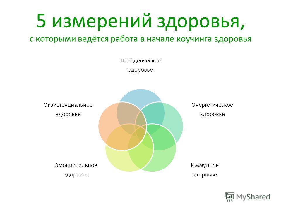 5 измерений здоровья, с которыми ведётся работа в начале коучинга здоровья Поведенческое здоровье Энергетическое здоровье Иммунное здоровье Эмоциональное здоровье Экзистенциальное здоровье