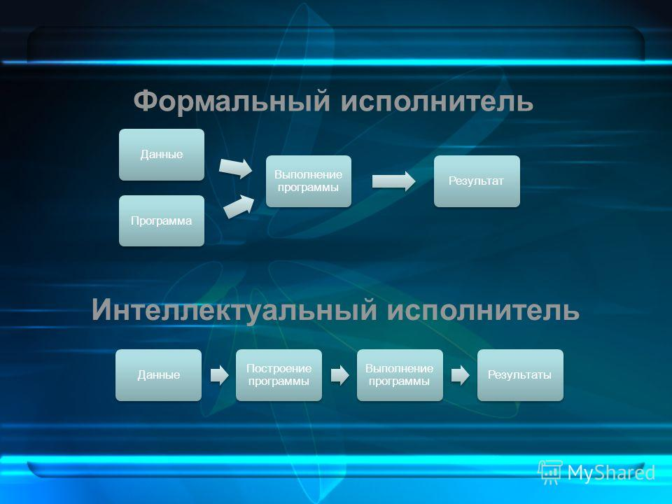 ПрограммаДанные Выполнение программы Результат Формальный исполнитель Данные Построение программы Выполнение программы Результаты Интеллектуальный исполнитель