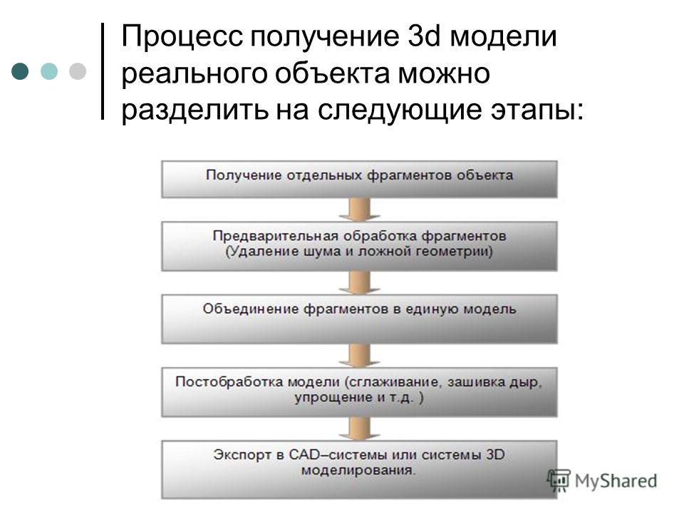 Процесс получение 3d модели реального объекта можно разделить на следующие этапы: