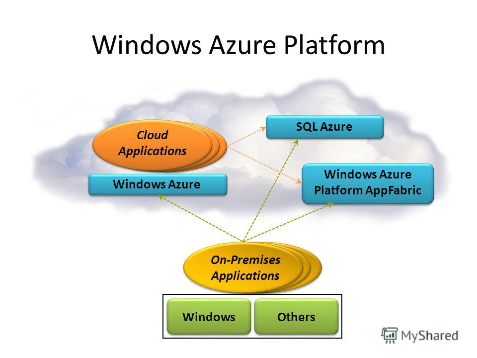 Windows Azure Platform SQL Azure Windows Azure Cloud Applications Windows Azure Platform AppFabric On-Premises Applications OthersWindows