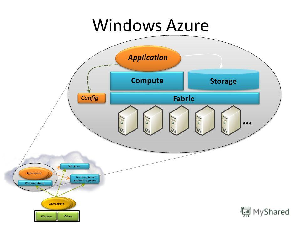 … Windows Azure Fabric Compute Storage Config Application SQL Azure Windows Azure Applications OthersWindows Windows Azure Platform AppFabric