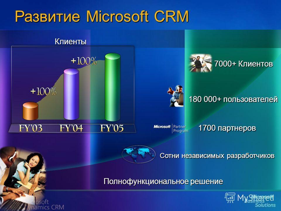 Развитие Microsoft CRM 1700 партнеров Сотни независимых разработчиков Полнофункциональное решение 7000+ Клиентов 180 000+ пользователей Клиенты
