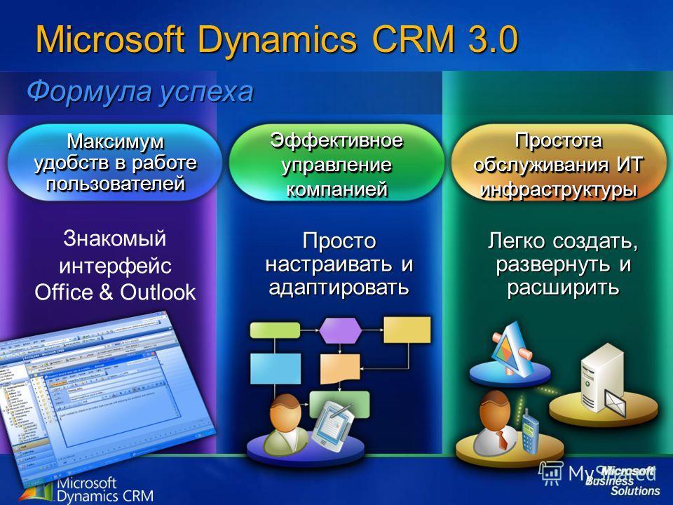 Максимум удобств в работе пользователей Знакомый интерфейс Office & Outlook Эффективное управление компанией Просто настраивать и адаптировать Легко создать, развернуть и расширить Простота обслуживания ИТ инфраструктуры Формула успеха Microsoft Dyna