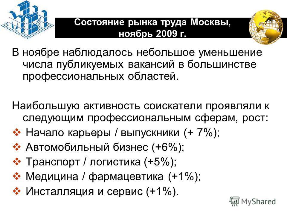 LOGO Состояние рынка труда Москвы, ноябрь 2009 г. В ноябре наблюдалось небольшое уменьшение числа публикуемых вакансий в большинстве профессиональных областей. Наибольшую активность соискатели проявляли к следующим профессиональным сферам, рост: Нача