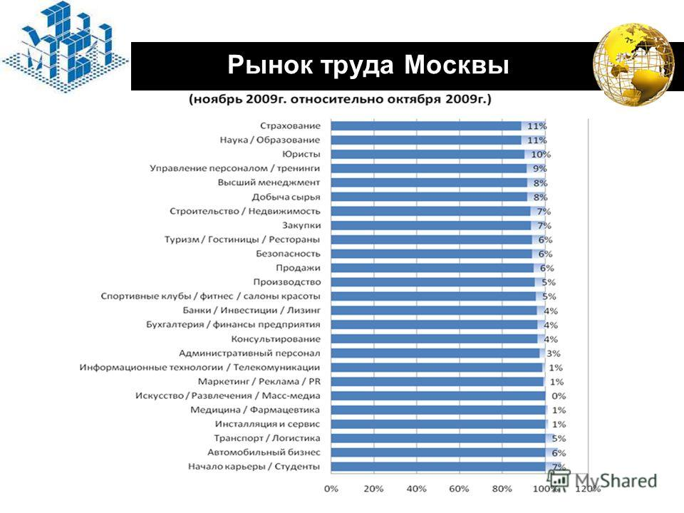 LOGO Рынок труда Москвы