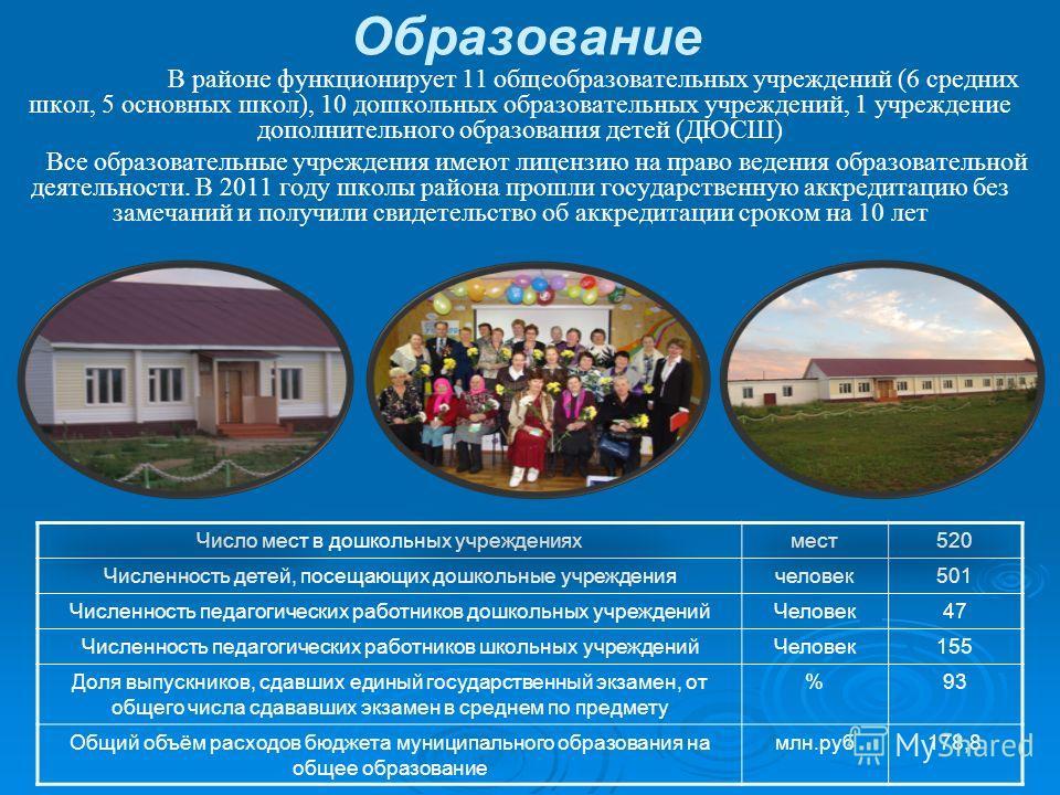 Образование В районе функционирует 11 общеобразовательных учреждений (6 средних школ, 5 основных школ), 10 дошкольных образовательных учреждений, 1 учреждение дополнительного образования детей (ДЮСШ) Все образовательные учреждения имеют лицензию на п