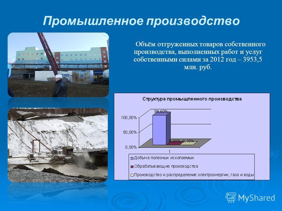 Промышленное производство Объём отгруженных товаров собственного производства, выполненных работ и услуг собственными силами за 2012 год – 3953,5 млн. руб.