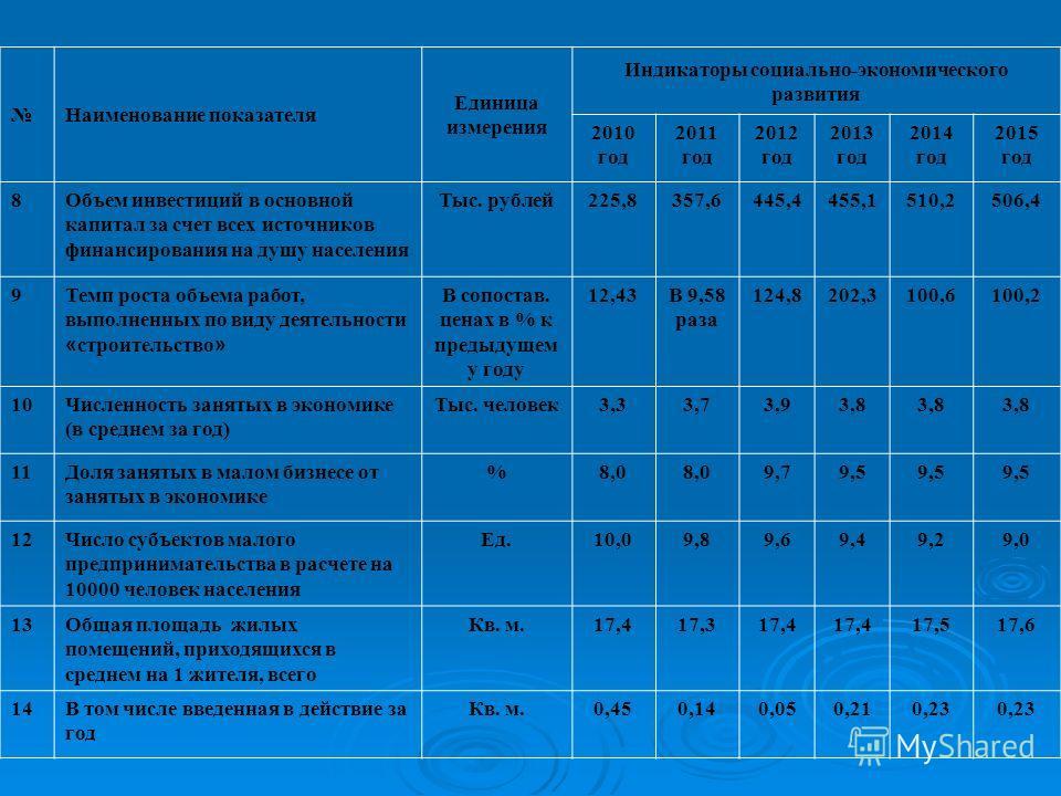 Наименование показателя Единица измерения Индикаторы социально-экономического развития 2010 год 2011 год 2012 год 2013 год 2014 год 2015 год 8Объем инвестиций в основной капитал за счет всех источников финансирования на душу населения Тыс. рублей225,