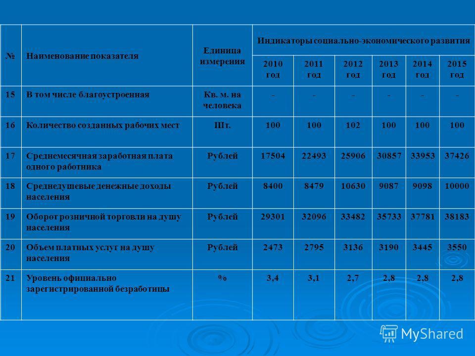 Наименование показателя Единица измерения Индикаторы социально-экономического развития 2010 год 2011 год 2012 год 2013 год 2014 год 2015 год 15В том числе благоустроеннаяКв. м. на человека ------ 16Количество созданных рабочих местШт.100 102100 17Сре