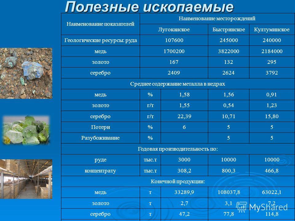 Наименование показателей Наименование месторождений ЛугоканскоеБыстринскоеКултуминское Геологические ресурсы: руда107600245000240000 медь170020038220002184000 золото167132295 серебро240926243792 Среднее содержание металла в недрах медь%1,581,560,91 з