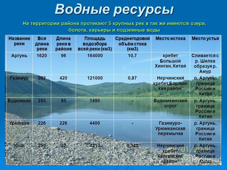 Водные ресурсы На территории района протекают 5 крупных рек а так же имеются озера, болота, карьеры и подземные воды Название реки Вся длина реки Длина реки в районе Площадьводозбора всей реки (км3) Среднегодовой объём стока (км3) Место истока Место