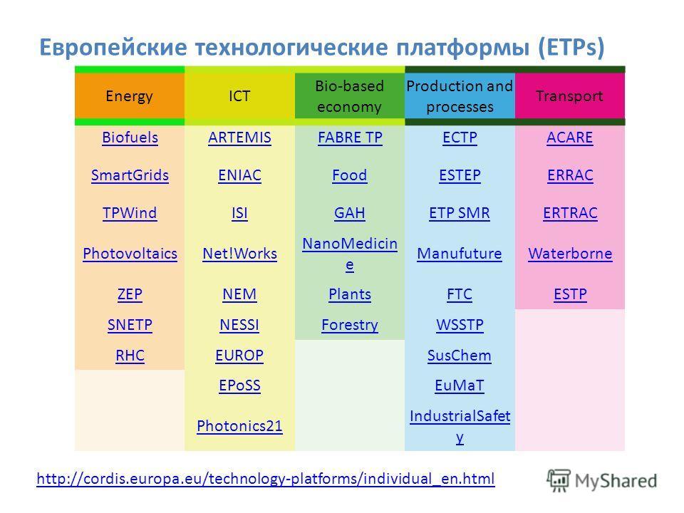 EnergyICT Bio-based economy Production and processes Transport BiofuelsARTEMISFABRE TPECTPACARE SmartGridsENIACFoodESTEPERRAC TPWindISIGAHETP SMRERTRAC PhotovoltaicsNet!Works NanoMedicin e ManufutureWaterborne ZEPNEMPlantsFTCESTP SNETPNESSIForestryWS