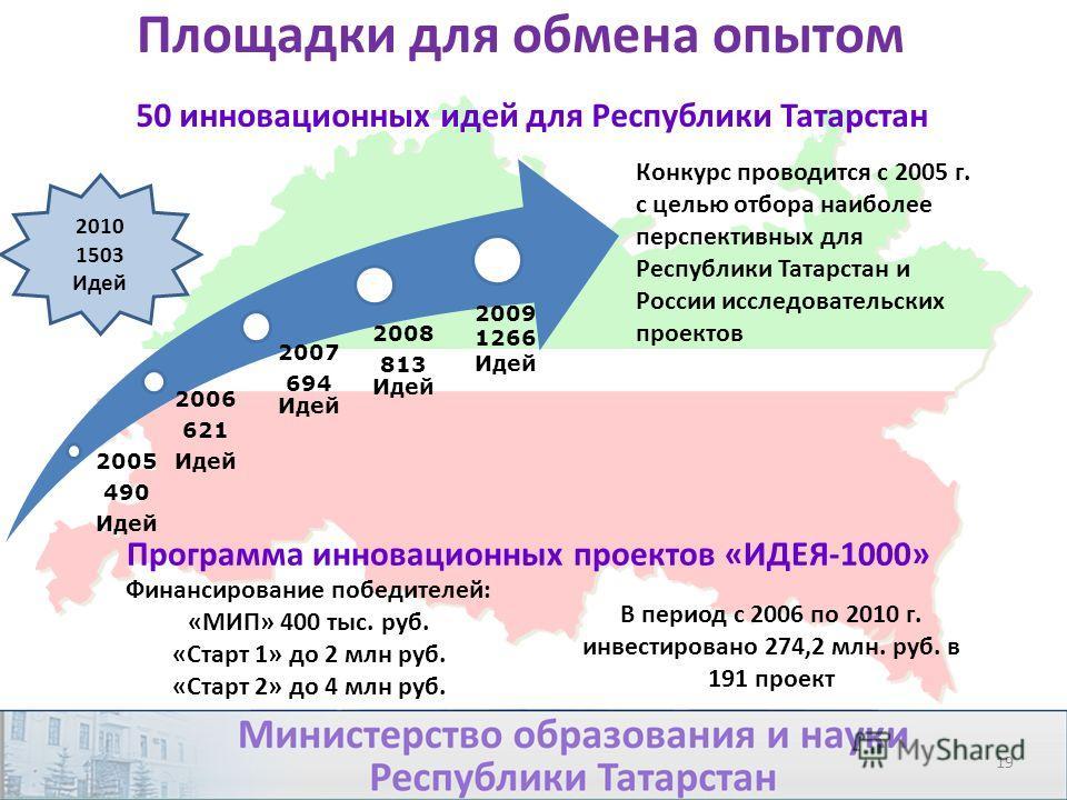 Конкурс проводится с 2005 г. с целью отбора наиболее перспективных для Республики Татарстан и России исследовательских проектов 50 инновационных идей для Республики Татарстан 2005 490 Идей 2006 621 Идей 2007 694 Идей 2008 813 Идей 2009 1266 Идей 2010