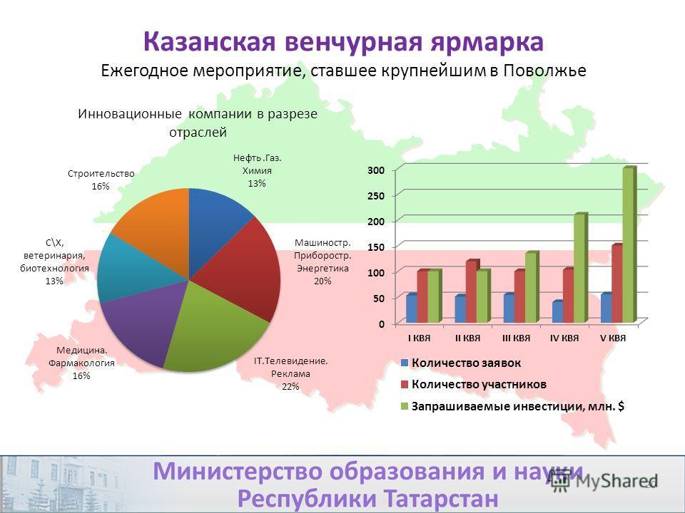 Казанская венчурная ярмарка Ежегодное мероприятие, ставшее крупнейшим в Поволжье 20 Инновационные компании в разрезе отраслей