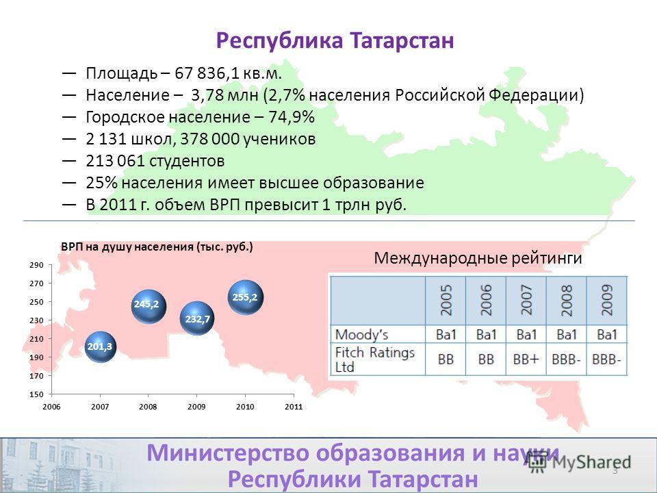 Республика Татарстан Площадь – 67 836,1 кв.м. Население – 3,78 млн (2,7% населения Российской Федерации) Городское население – 74,9% 2 131 школ, 378 000 учеников 213 061 студентов 25% населения имеет высшее образование В 2011 г. объем ВРП превысит 1