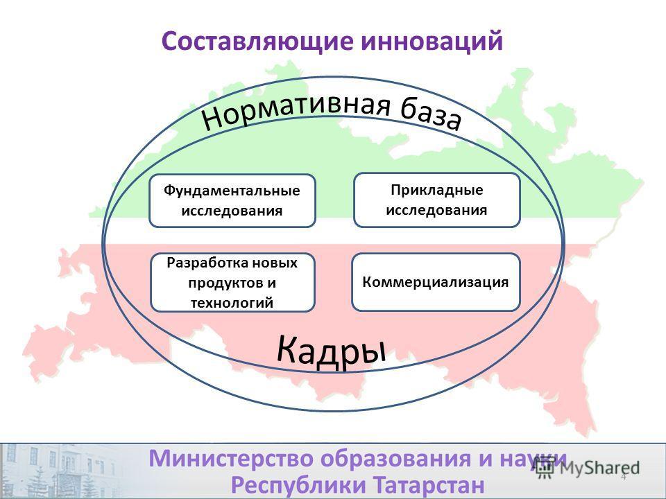 4 Коммерциализация Фундаментальные исследования Прикладные исследования Разработка новых продуктов и технологий Составляющие инноваций