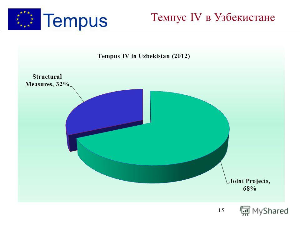 http://eacea.ec.europa.eu/tempus/index_en.php 1 st Call 2 nd Call 3 rd Call 4 th Call 5 th Call total CRJP13239 GR JP11 HES JP123 SM21126 Total3434519 Tempus IV projects in Uzbekistan