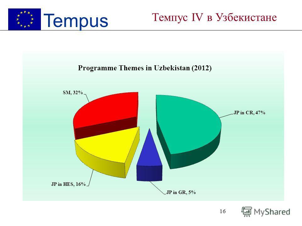 15 Tempus Темпус IV в Узбекистане