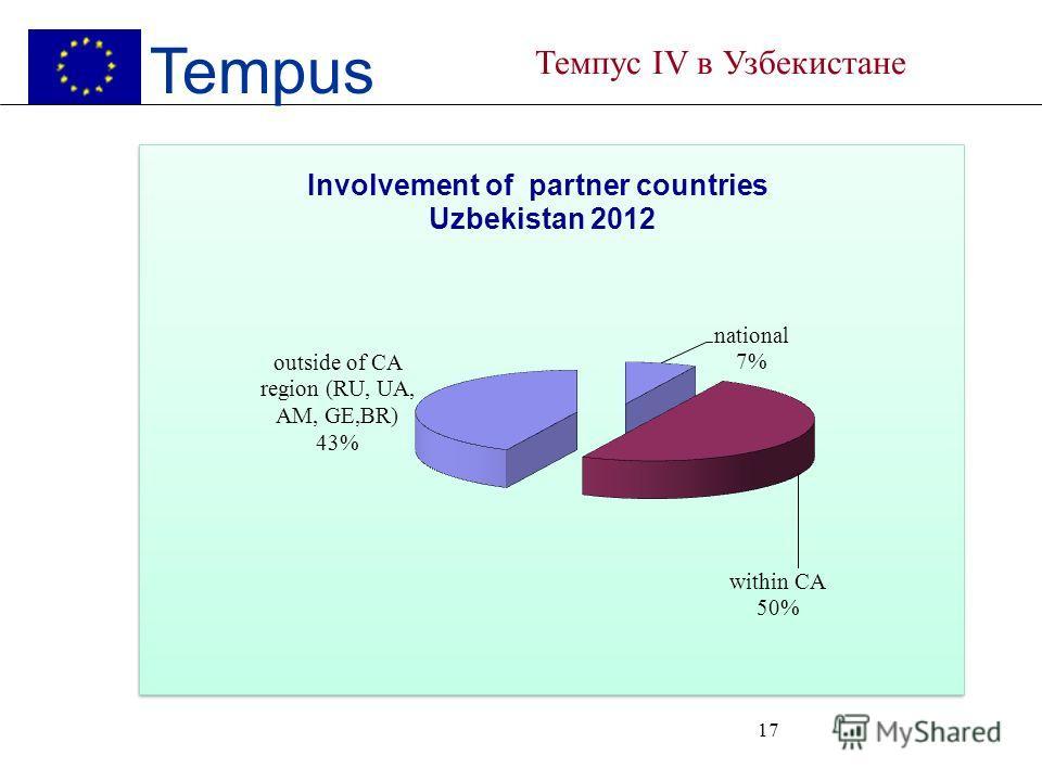 16 Tempus Темпус IV в Узбекистане