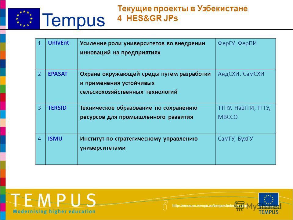 http://eacea.ec.europa.eu/tempus/index_en.php Tempus 1NMPLIS Новая магистерская программа в области информационно-библиотечной науки ТУИТ, ТГИК 2HEICA Разработка новой учебной программы в области ИТ ТУИТ, БухИТИВТ 3SWANУстойчивое управление водными р