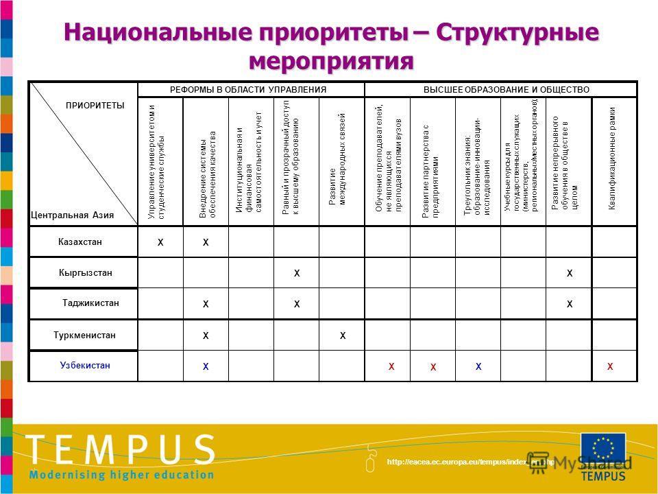 http://eacea.ec.europa.eu/tempus/index_en.php Узбекистан Подготовка преподавателей*, бизнес и управление; науки о жизни; физические науки; компьютерное дело; инженерное дело; производство и переработка; архитектура и строительство; сельское хозяйство