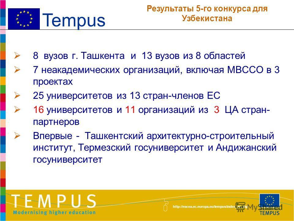 http://eacea.ec.europa.eu/tempus/index_en.php 34 заявки с участием вузов Узбекистана (23/02/2012) 12 заявок в кратком списке (июнь 2012 г.) 5 отобрано для финансирования, включая 2 СМ (SM) и 3 СП (JP) - (31/07/2012) 2 национальных и 3 проекта с участ