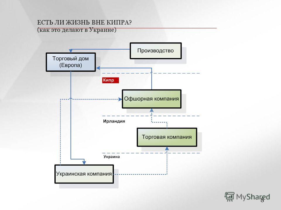 ПОДЗАГОЛОВОК СЛАЙДА ЗАГОЛОВОК СЛАЙДА 8 ЕСТЬ ЛИ ЖИЗНЬ ВНЕ КИПРА? (как это делают в Украине)