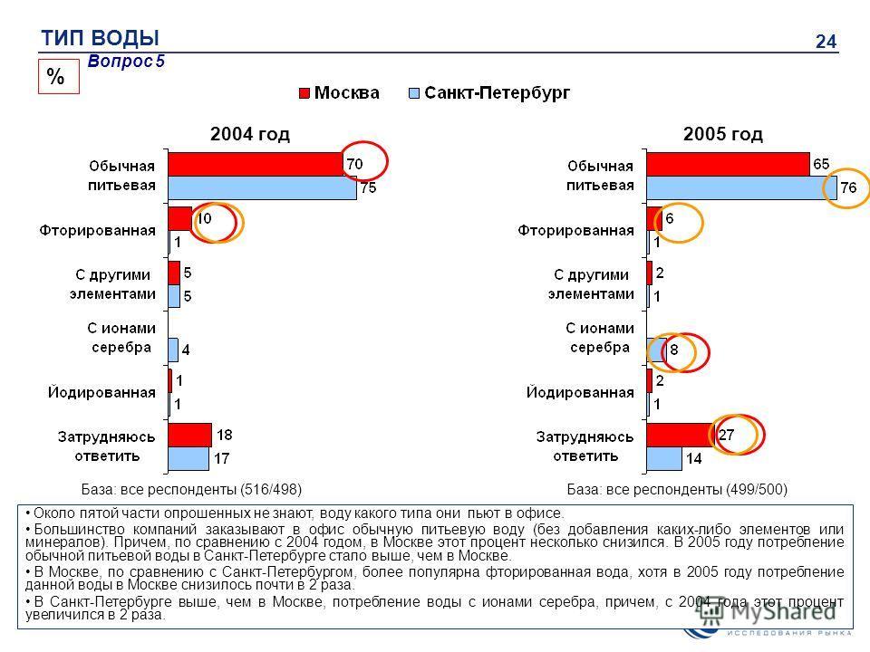 24 Вопрос 5 % 2004 год2005 год ТИП ВОДЫ База: все респонденты (516/498)База: все респонденты (499/500) Около пятой части опрошенных не знают, воду какого типа они пьют в офисе. Большинство компаний заказывают в офис обычную питьевую воду (без добавле