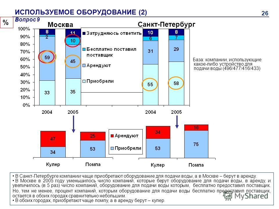 26 ИСПОЛЬЗУЕМОЕ ОБОРУДОВАНИЕ (2) База: компании, использующие какое-либо устройство для подачи воды (496/477/416/433) % Вопрос 9 В Санкт-Петербурге компании чаще приобретают оборудование для подачи воды, а в Москве – берут в аренду. В Москве в 2005 г